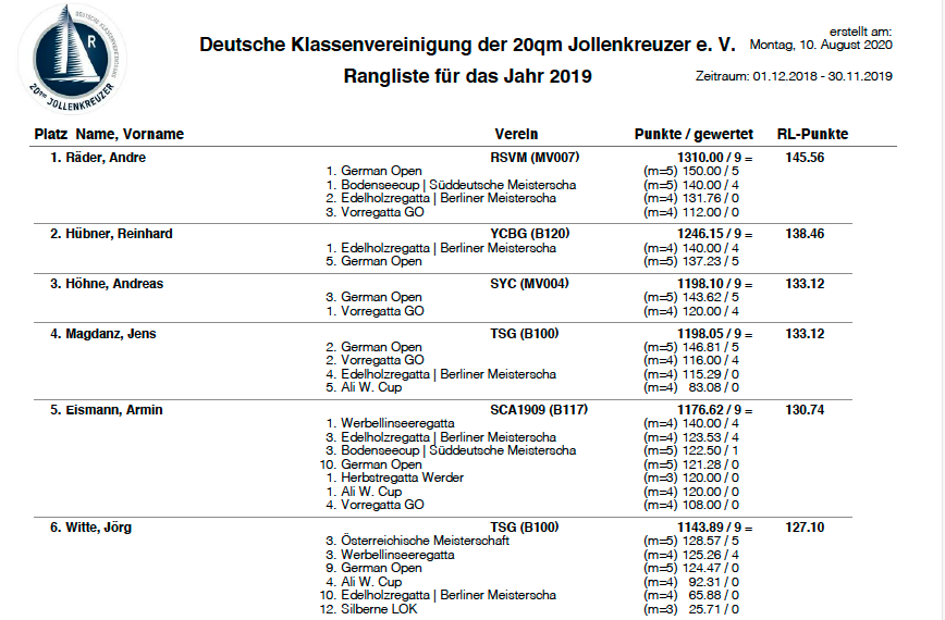 Rangliste Universitäten Deutschland
